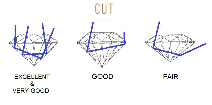 Diamond Cut Grading Scale exellent very goog Jewelry engagement rings, diamond earrings, diamond bracelets, diamond necklaces, internet rings diamonds