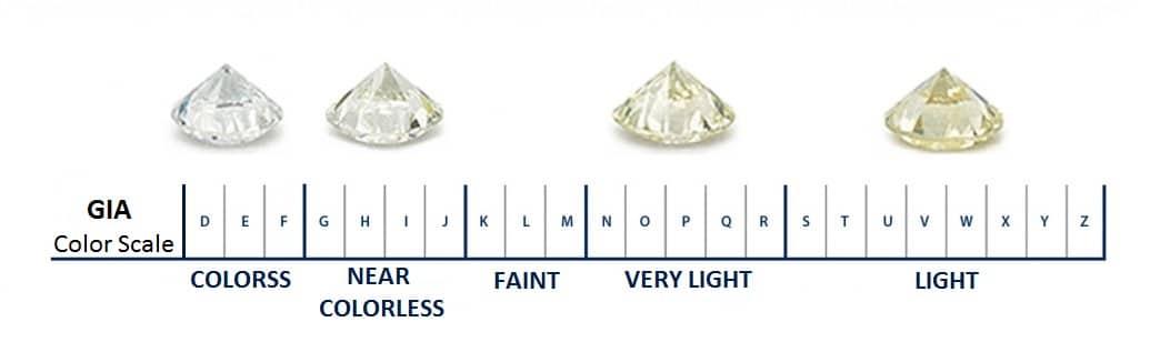 diamonds color scale certificate report gia igi egl ags